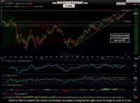 C Short Trade Target & Stop Level