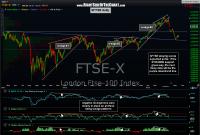 European Markets Update