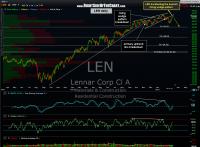 LEN short trade update