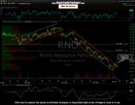 RNO Long Entry Triggered