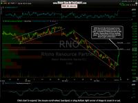 RNO First Profit Target Hit