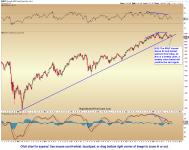 Global Equity Markets Breaking Down