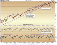 US Equity Markets Update