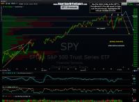 SPY & QQQ 60 minute updates
