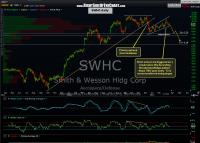 SWHC short setup