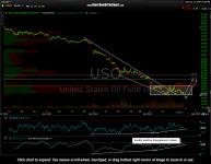 USO Crude Oil Update