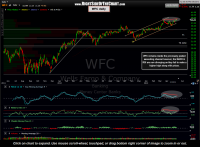 TBTF Bank Stocks Update